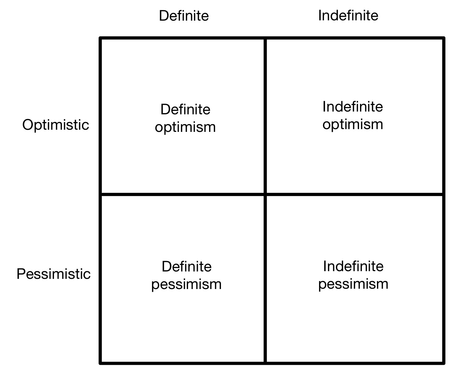 Definite versus indefinite thinking quadrants